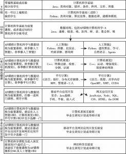 图3-1 TJ提供的学习路径