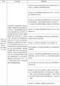 表3-3 MSSM近几年发展规划