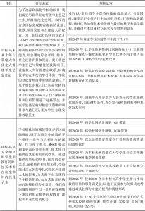 表3-3 MSSM近几年发展规划-续表2