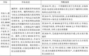 表3-3 MSSM近几年发展规划-续表3