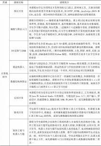 表3-4 MSSM部分科技核心与选修课程