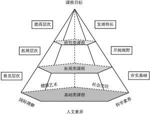 图4-1 科学和科技类课程体系