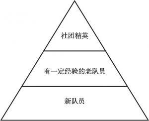 图4-3 社团内部梯队结构