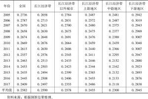 表3 长江经济带制造业和服务业融合发展水平测算结果