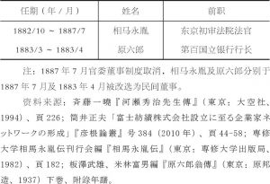 表2-2 正金银行历任官委董事-续表