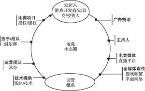 图6 电竞生态圈