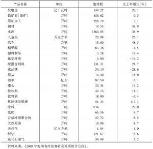 表2 主要工业产品产量