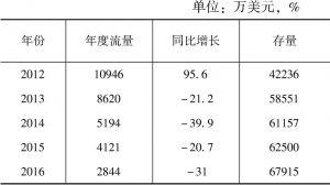 表1 2012~2016年中国对朝鲜直接投资情况
