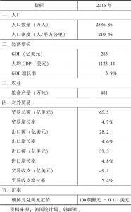 表1 朝鲜国民经济主要指标