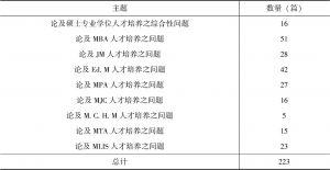 表2 相关文献收集概况