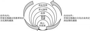 图1 IP开发的洋葱模型