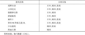 表2 中国自主研发网络游戏出口产品名单(部分)