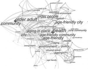 图1 外文文献关键词聚类分析图谱