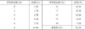 附表118 公共定价的合理性(居民)