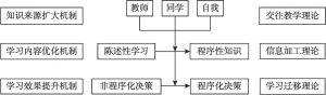 图1 案例教学法的作用机制