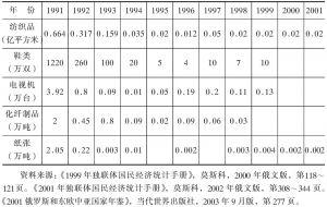 表4-2 1991~2001年部分轻工业产品产量