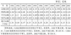 表4-5 1991~2001年各种运输方式货运量