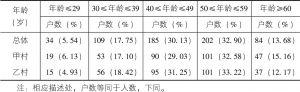 表3-1 家庭决策者年龄分布