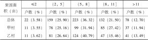 表3-8 果园面积分布