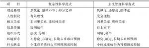 表1 复杂性科学范式与主流管理科学范式比较