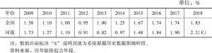 表2 2009~2018年全国及河南省商业银行不良贷款率