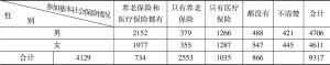 表14 性别*参加基本社会保险情况 交叉制表