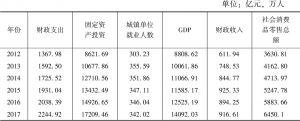 表1 2012~2017年关中地区投入产出指标值