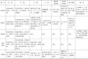 黑龙江省农产物类表-续表4