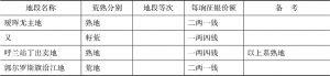 黑龙江省各处征收押租定率表