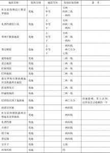黑龙江省各处征收押租定率表-续表1