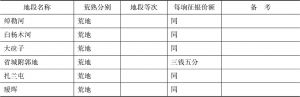 黑龙江省各处征收押租定率表-续表2