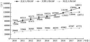 图3 2010~2018年京津冀人均GDP变化趋势
