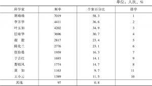 表28 对中国当代女科学家的知晓度