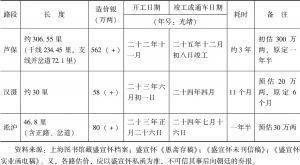 表4-2 芦保、汉滠、淞沪各段铁路修建概况