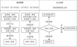 图3 驻村工作队的工作机制