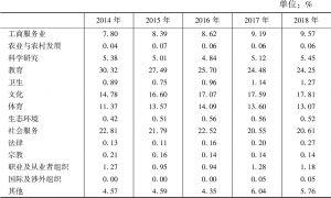 表1 2014~2018年深圳市各类别社会组织占比情况