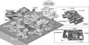 图1 广中路街道社区大脑的基本结构