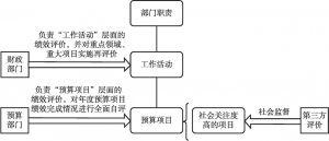 图5-1 绩效评价职责分工及开展方式