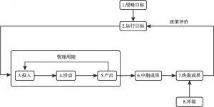 图7-12 政策评价框架
