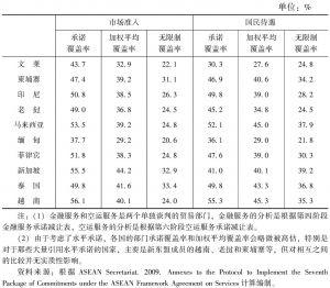 表4-7 东盟各国服务贸易的市场准入与国民待遇的自由化程度