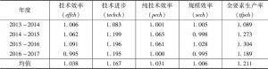 表4 我国东部三大城市群Malmquist指数及其分解