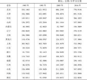 表2-5 各省份铁路密度
