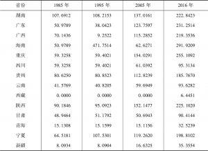 表2-5 各省份铁路密度-续表
