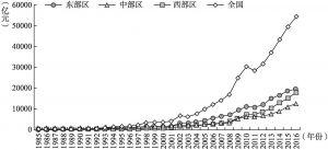 图2-17 中国不同区域交通基础设施投资