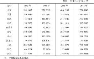 表2-5 部分省份铁路密度