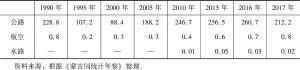 表7-1 蒙古国各种交通基础设施客运量-续表