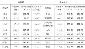 表7-4 吉林省和黑龙江省各城市到扎鲁比诺港铁路运输