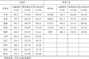 表7-4 吉林省和黑龙江省各城市到扎鲁比诺港铁路运输-续表