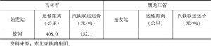 表7-5 吉林省和黑龙江省各城市到扎鲁比诺港公路运输-续表