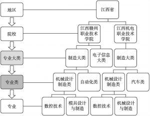 图3-1 原始数据结构示意